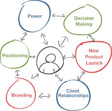Influence Negotiation Strategies