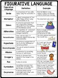 Figurative Language Tutorial Or Remediation Lesson Practice And Quiz