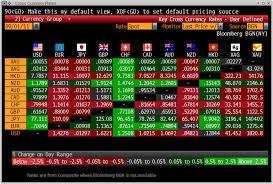 Usd Chart Bloomberg Nzd Usd Chart Bloomberg Nzdusdchart Com