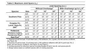 Load Bearing Chart For Lumber Wood Floor Wood Floor Joist Load Tables