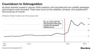 The Day The Vix Doubled Tales Of Volmageddon Bloomberg