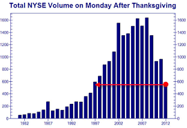 Nyse Volume Chart Nyse Volume Is This Some Joke Zero Hedge