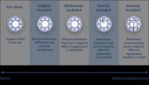 Sapphire Rating Chart Sapphire Clarity Richland Gemstones