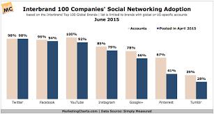 Interbrand Top 100 Brands Social Media Adoption By