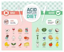 Acid Reflux Diet Chart Acid Reflux And Gerd Symptoms Prevention Diet With Trigger Foods
