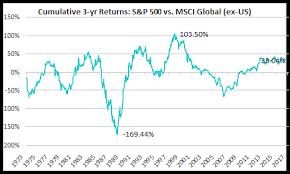 Msci World Stock Index Chart U S Vs Global Stocks Rolling Return Comparison Ishares