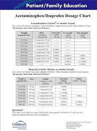 Ibuprofen Concentrated Drops Dosage Chart Best Ibuprofen And Acetaminophen Dosage Chart Ive Found