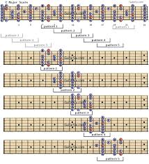 All The Guitar Scales Chart C Major Scale For Guitar