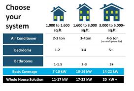 Power Generator Wattage Chart Google Search Renewable