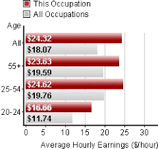 Industrial Electrician Salary Industrial Electricians What Do Industrial Electricians Do