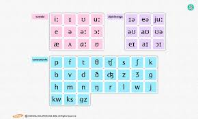 Phonemic Chart 1 4 0 For Android Download