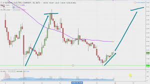 General Electric Company Ge Stock Chart Technical Analysis For 11 16 18