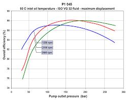 size for a hydraulic pump motor