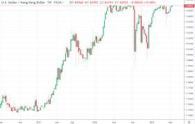 The Hong Kong Dollar Peg Has Been In Place Without Breaking