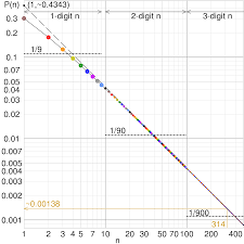 stefan 39 s law equation. log-log graph of the probability that a number starts with digit(s) n, for distribution satisfying benford\u0027s law. points show exact formula, stefan 39 s law equation p