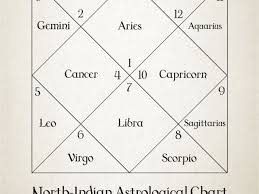 Free Birth Chart Reading Indian Astrology Free Indian Birth Chart Analysis Astrology Birth Chart