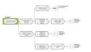 Rca Flow Chart A Step By Step Guide To Root Cause Analysis Ifac