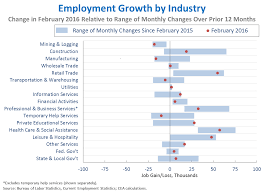 Cea Level Chart Has Full Employment Become Obsolete