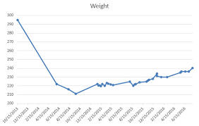 High Tech Weight Loss Shrinkinguy Fitness