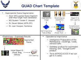 46 Unmistakable Quad Chart Sample