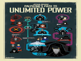 Palpatine Quotes Mesmerizing Palpatine Quotes New Which Palpatine S Path To Unlimited Power By We
