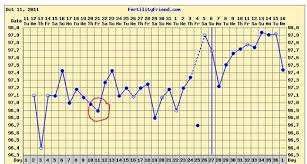 Ovulation Dip Bbt Chart 18 Detailed Basal Body Temperature Dip