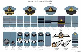 Uk Armed Forces Ranks Chart Britanico Royal Air Force Insignia Military Insignia