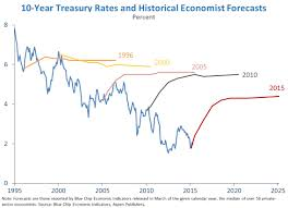 The Decline In Long Term Interest Rates Whitehouse Gov
