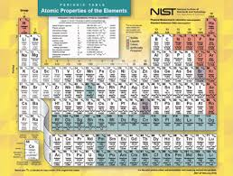 Periodic Table Chart Pdf Download Periodic Table Of The Elements Nist