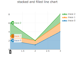 Chart Js Stacked Area Javascript How Do I Make Stacked Area Chart In Plotly Js