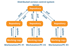 System Design Interview Github What Is Git Explore A Distributed Version Control Tool