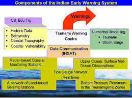 The tsunami warning issued for coastal british columbia has been cancelled. Esso Govt Of India