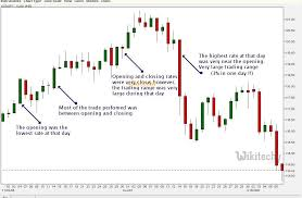 How To Draw Candlestick Chart In Excel Google Charts Tutorial Candlestick Charts Chart Js By