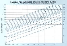 Pipe Spacing Chart Spacing Chart For Pipe Guides Dme Expansion Joints
