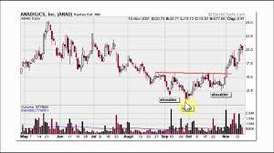 Chart Patterns Part Two The Best Bullish And Bearish Patterns