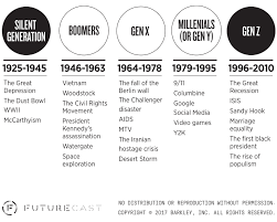 Generation Birth Years Chart The Birth Years Of Millennials And Generation Z Millennial
