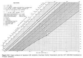 Lithium Bromide Absorption Chiller