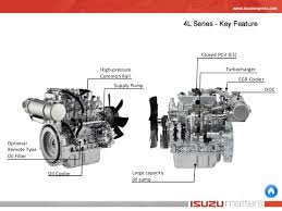 isuzu ft engine line up 4le2x performance curves constant speed variable speed 18