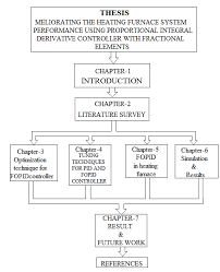15 Block Diagram Flow Chart Of Thesis Outline Download