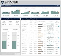 A Power Dashboard Created To Monitor A Power Plant Created