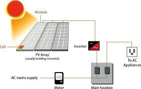 Power Flowchart From Solar Power System For Homes Solar