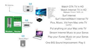rv entertainment system overview with sonos play and bridge sonos connect wiring at Sonos Wiring Diagram