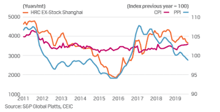 Steel Prices 2018 Chart China Macro And Metals Steel Exporters Target China Amid