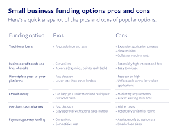 Know And Compare Your Options For Business Funding Paypal
