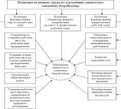Социальное государство Реферат Читать текст оnline  Социальное государство курсовая