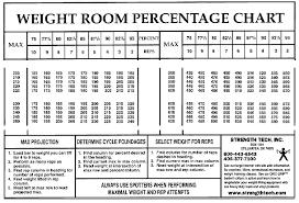 Benching Max Chart True Bodyweight Bench Press Chart Benchpress Calculator Max