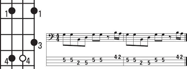 How To Play Reggae Style Grooves On The Bass Guitar Dummies