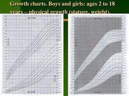 Ppt Growth Charts Boys And Girls Ages 2 To 18 Years