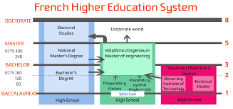 french education system the higher education system in france