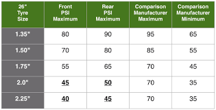 Tire Inflation Chart What Tyre Pressure Should You Use For Bicycle Touring